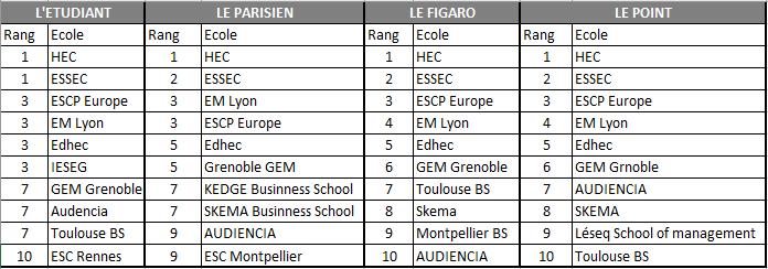 palmares ecoles de commerce top 10