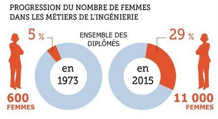 Nombre de femmes ingénieursen France en 2015