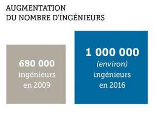 Nombre d'ingenieurs en France en 2016