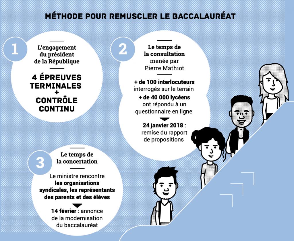 Les trois objectifs de la Réforme du Baccalauréat 2021