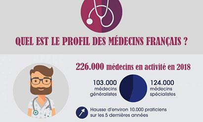 Infographie : Profil des médecins français, l'inquiétude demeure malgré l'augmentation du nombre de médecins