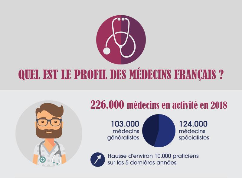 Profil des médecins en France en 2018