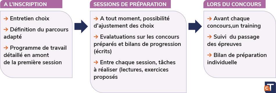 Chez Cours Thalès, vous pouvez préparer le concours de Sciences Po en stages intensifs pendant les vacances ou tout au long de l'année le samedi