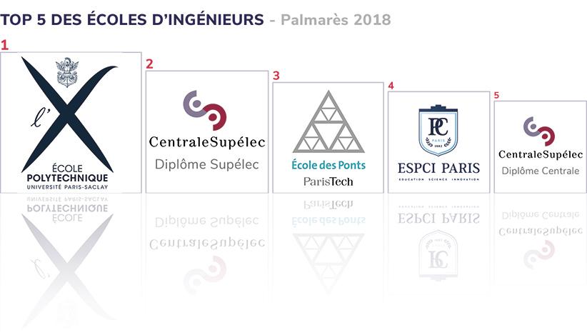 Top 5 des écoles d'ingénieur