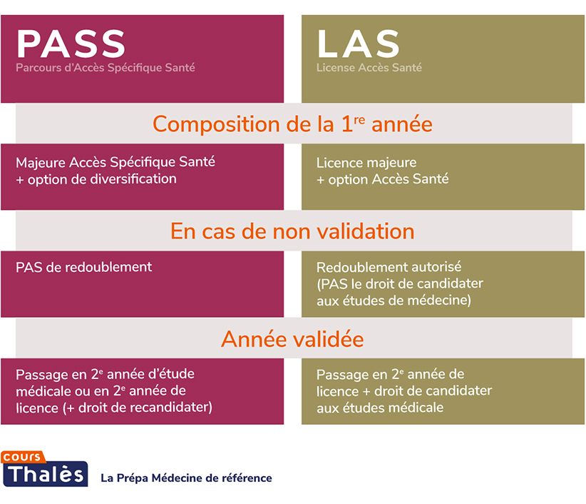 comparatif pass las