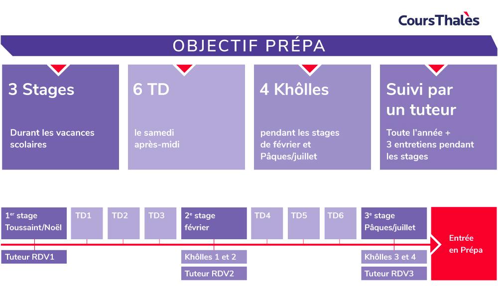 infographie objectif prépa